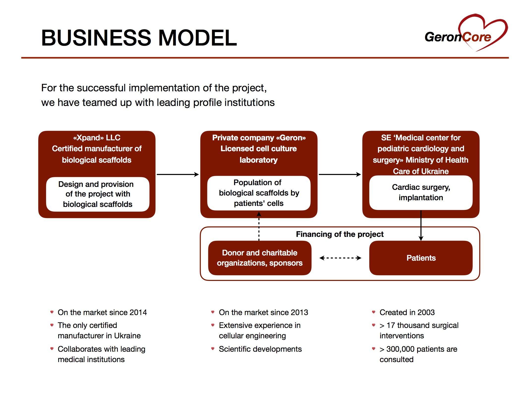GeronCore Presentation